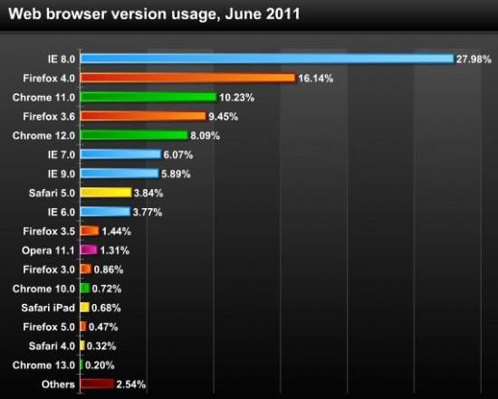 какой самый хороший браузер